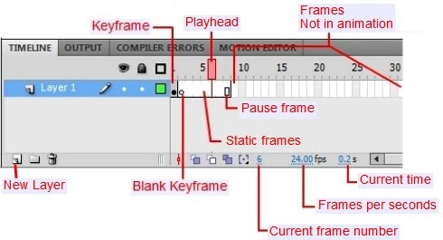 Animating in Flash - Frame-by-Frame Animation